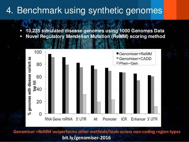 4. Benchmark using synthetic genomes  10,235 simulated disease genomes using 1000 Genomes Data  Novel Regulatory Mendeli...