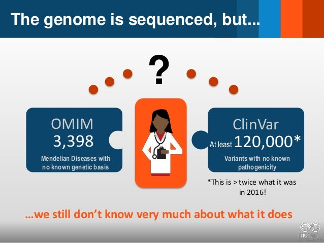 The genome is sequenced, but... 3,398 OMIM Mendelian Diseases with no known genetic basis ? At least 120,000* ClinVar Vari...