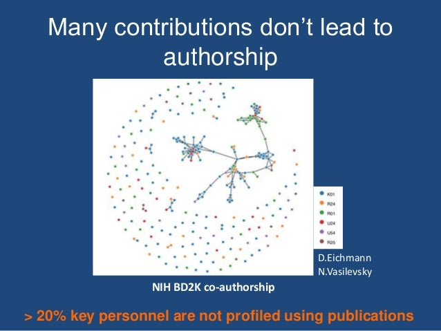Many contributions don't lead to authorship NIH BD2K co-authorship D.Eichmann N.Vasilevsky > 20% key personnel are not pro...
