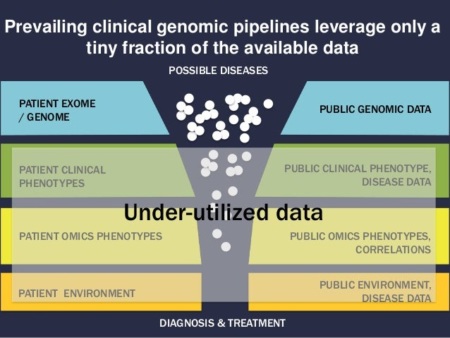 Global Phenotypic Data Sharing Standards to Maximize Diagnostics and Mechanism Discovery Slide 2