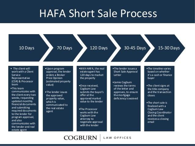 hafa short sale process flowchart