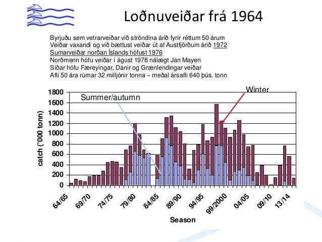 Lífsferill loðnu • Tveir árgangar í hrygningarstofni, þriggja (85-90%) og fjögurra • Líkt og hjá öðrum loðnustofnum eru af...