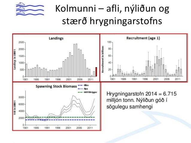 Kolmunni – afli, nýliðun og stærð hrygningarstofns Hrygningarstofn 2014 = 6.715 milljón tonn. Nýliðun góð í sögulegu samhe...
