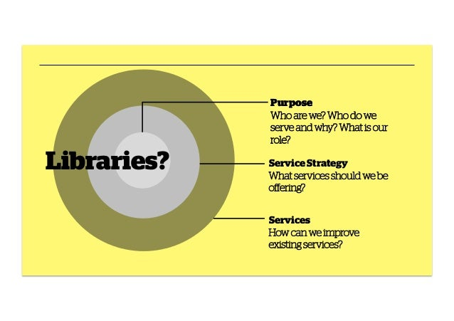 Purpose Who are we? Who do we serve and why? What is our role?  Libraries?  Service Strategy What services should we be off...