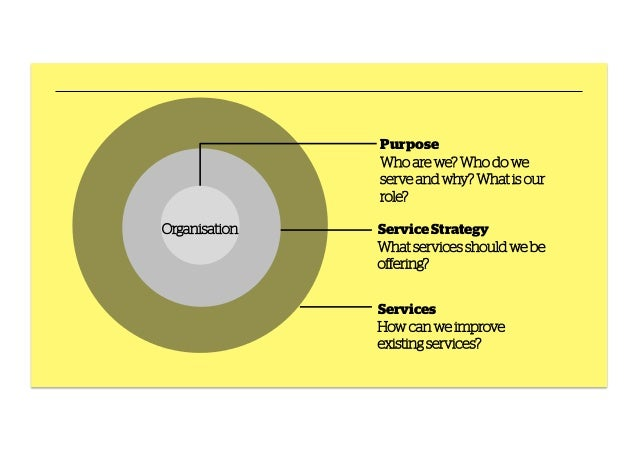 Purpose Who are we? Who do we serve and why? What is our role? Organisation  Service Strategy What services should we be o...