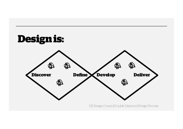 Design is:  Discover  Define  Develop  Deliver  UK Design Council Double Diamond Design Process