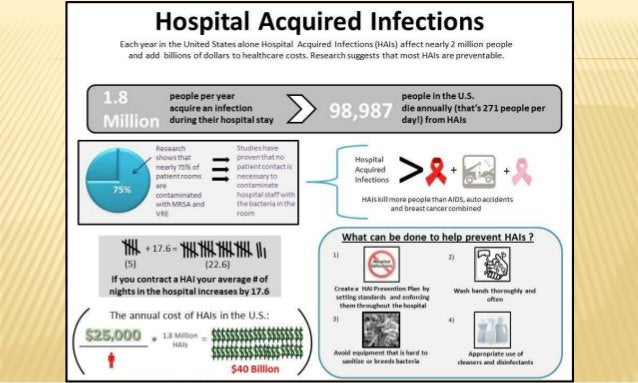 DEFINITION: WHO Infection occurring in a patient in a hospital or other health care facility in whom the infection was not...