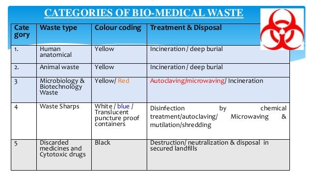 Types of Healthcare-associated Infections