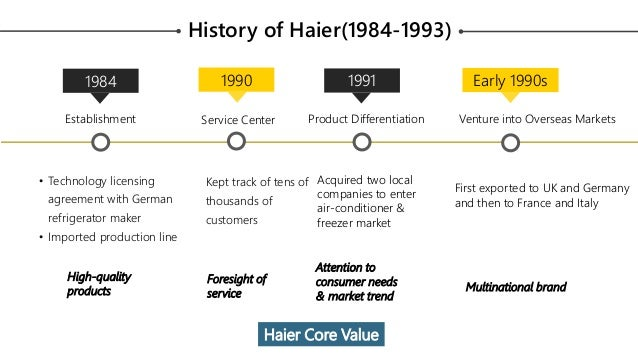 """haier taking a chinese company global Goods"""")1 we document the rise of haier, mabe and arçelik (from china,  k,  khanna, t and vargas, i (2005), 'haier: taking a chinese company global'."""