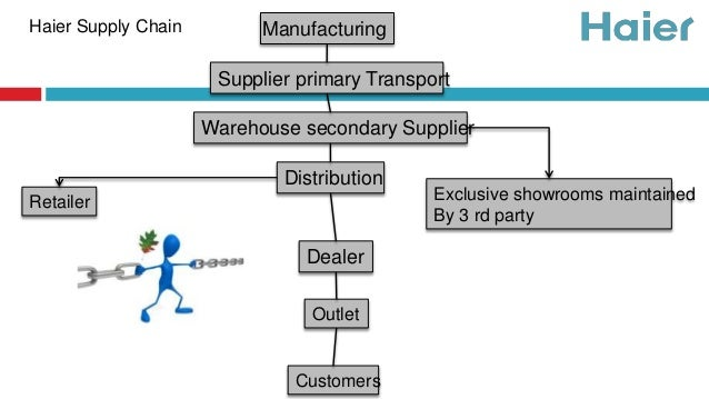 value chain haier A value chain, it should be recalled, encompasses all of the activities that form a   the chinese group haier has reached an agreement with panasonic in 2011.