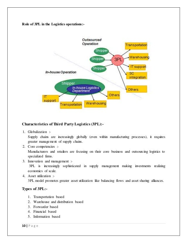 role of warehousing in logistics essay Warehousing prepare a 700- to 1,050-word paper defining warehousing and discussing its strategic role within the logistics system discuss the role of warehousing in a logistics system.