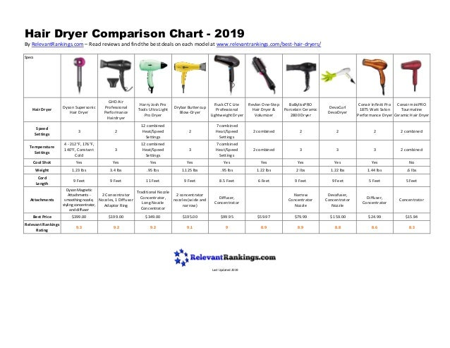 Hair Dryer Comparison Chart - 2019 By RelevantRankings.com – Read reviews and find the best deals on each model at www.rel...