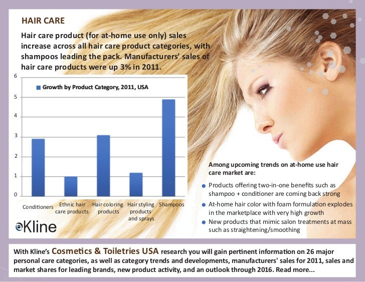 hair care market trends