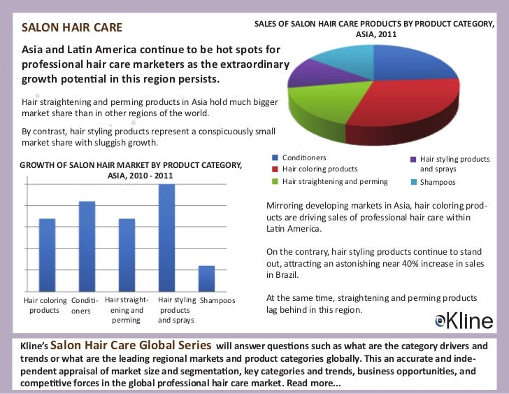 shampoo industry The shampoo industry uses a high level of segmentation, targeting and positioning in the market to achieve a competitive.