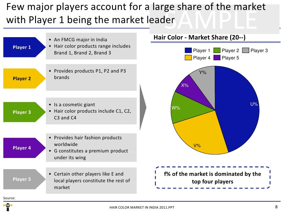 market segmentation of soaps in india Mumbai: hindustan unilever (hul), india's most valuable pure-play  the  leader's bailiwick in an expanding market that's leaning increasingly  to 41% in  skin-cleansing or soaps, the largest segment within personal care,.