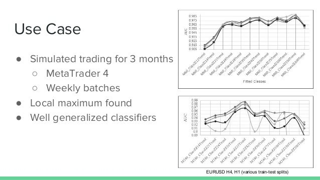 Use Case ● Simulated trading for 3 months ○ MetaTrader 4 ○ Weekly batches ● Local maximum found ● Well generalized classif...