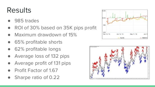 Results ● 985 trades ● ROI of 30% based on 35K pips profit ● Maximum drawdown of 15% ● 65% profitable shorts ● 62% profita...