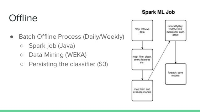 Offline ● Batch Offline Process (Daily/Weekly) ○ Spark job (Java) ○ Data Mining (WEKA) ○ Persisting the classifier (S3)
