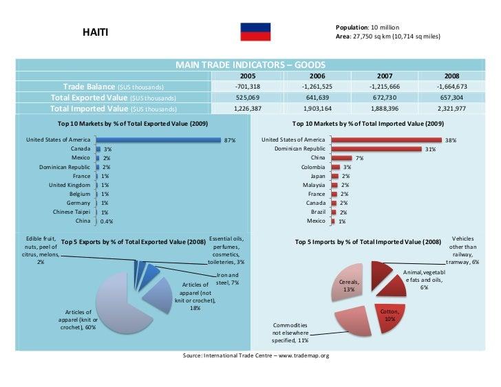 Haiti  - Trade Profile [UWI's Shridath Ramphal Centre] Slide 2