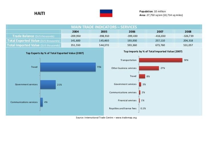 Haiti  - Trade Profile [UWI's Shridath Ramphal Centre] Slide 3