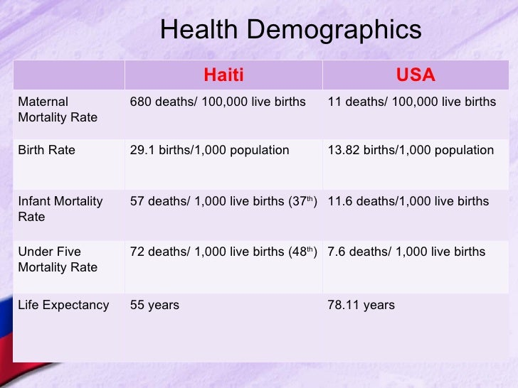Settlement Patterns of Haiti - Haiti Demographics