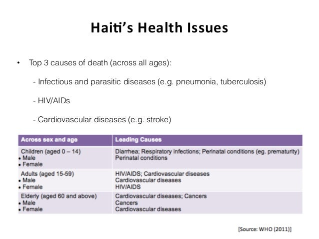 Access to Health Care for All in Haiti: Challenges and Perspectives for Funding – Glossary