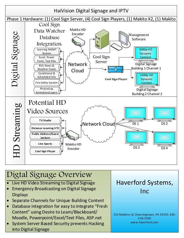 HaiVision Digital Signage and IPTVHDStreamingDigitalSignagePhase 1 Hardware: (1) Cool Sign Server, (4) Cool Sign Players, ...