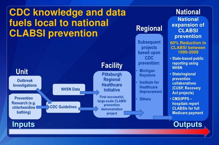 capstone project nursing clabsi Evidence to reduce clabsi keystone project • statewide initiative-75 hospitals, 127 icus • in collaboration with johns hopkins' quality and.
