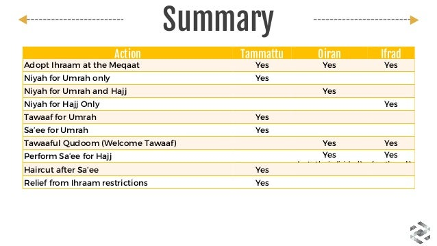 hajj step by step presentation and guide by think tarteeb rh slideshare net Hajj Statue Map of Hajj Sites