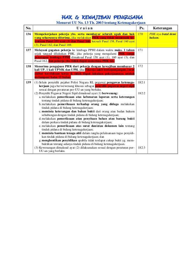 HAK & KEWAJIBAN PENGUSAHA  Menurut UU No. 13 Th. 2003 tentang Ketenagakerjaan  No.  U r a i a n  Ps.  Keterangan  136 Memp...