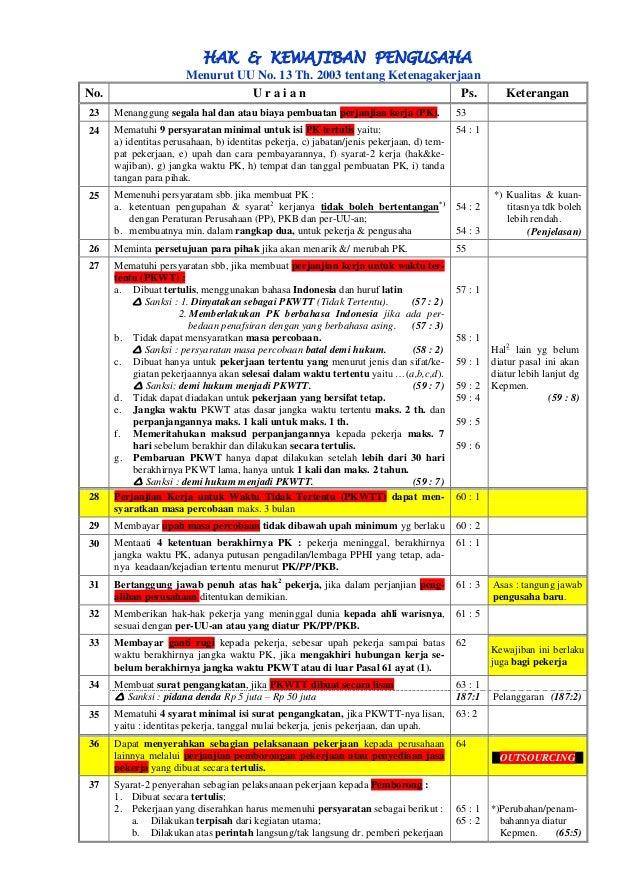 HAK & KEWAJIBAN PENGUSAHA  Menurut UU No. 13 Th. 2003 tentang Ketenagakerjaan  No.  U r a i a n  Ps.  Keterangan  23 Menan...