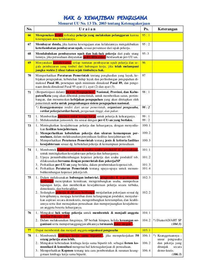 HAK & KEWAJIBAN PENGUSAHA  Menurut UU No. 13 Th. 2003 tentang Ketenagakerjaan  No.  U r a i a n  Ps.  Keterangan 66 Mengen...