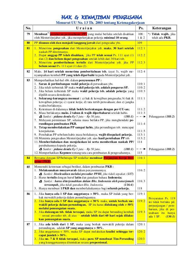 HAK & KEWAJIBAN PENGUSAHA  Menurut UU No. 13 Th. 2003 tentang Ketenagakerjaan  No.  U r a i a n  Ps.  Keterangan  79  Memb...