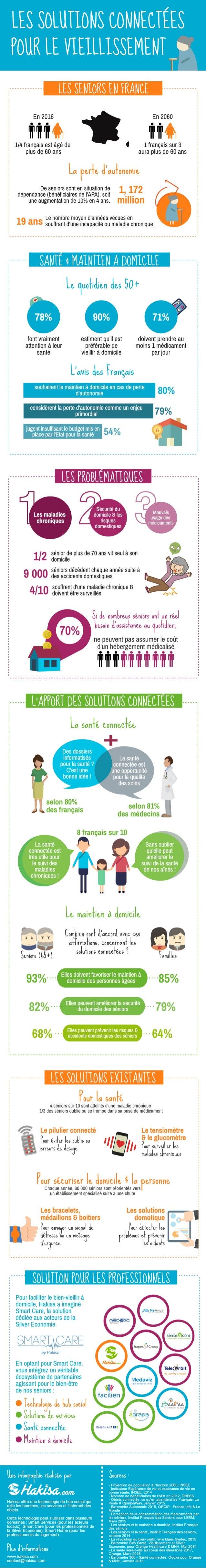 Infographie : les solutions connectées pour s'adapter au vieillissement