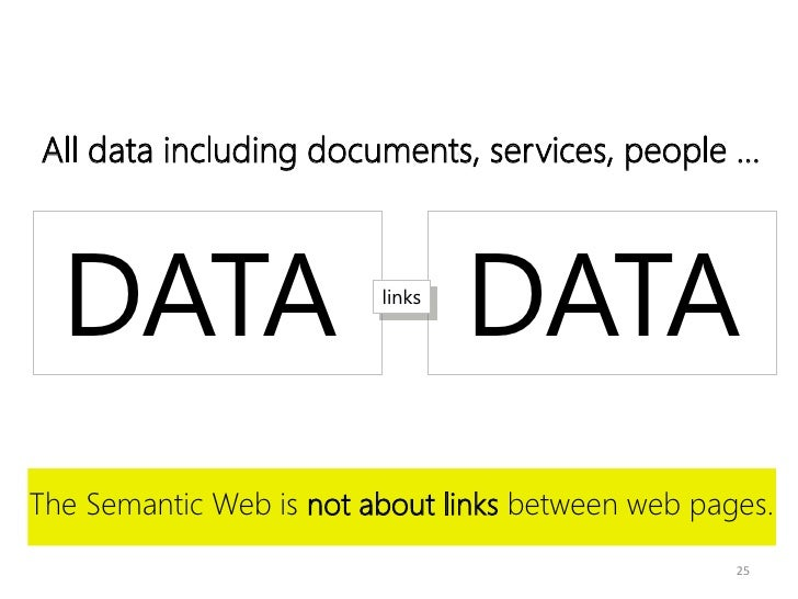 All data including documents, services, people ...  DATA                   links                                 DATAThe S...