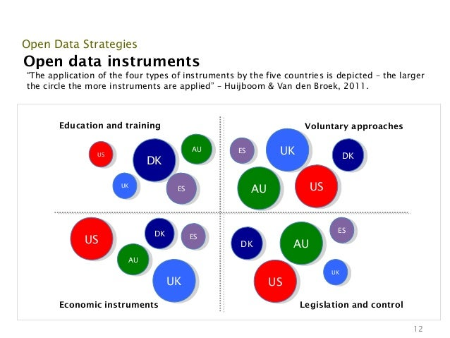 """Open Data StrategiesOpen data instruments""""The application of the four types of instruments by the five countries is depict..."""