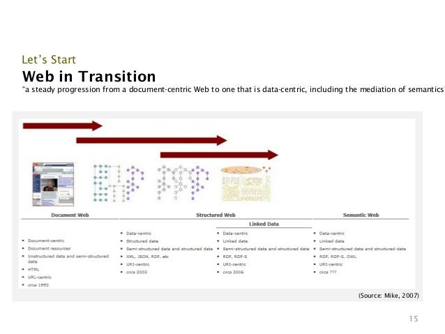 """Let's StartWeb in Transition""""a steady progression from a document-centric Web to one that is data-centric, including the m..."""