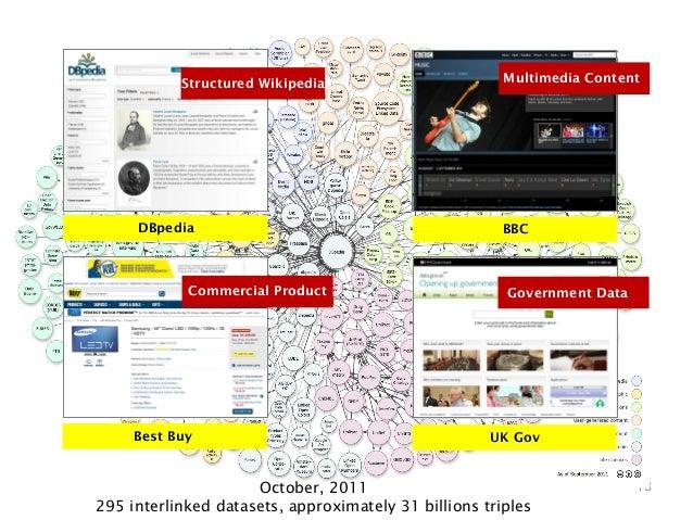 Structured Wikipedia                        Multimedia Content     DBpedia                                           BBC  ...