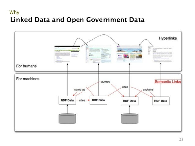 WhyLinked Data and Open Government Data                                       23