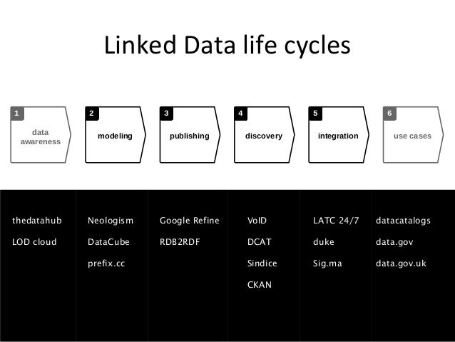 Linked Data life cycles1               2              3                4               5                   6      data    ...