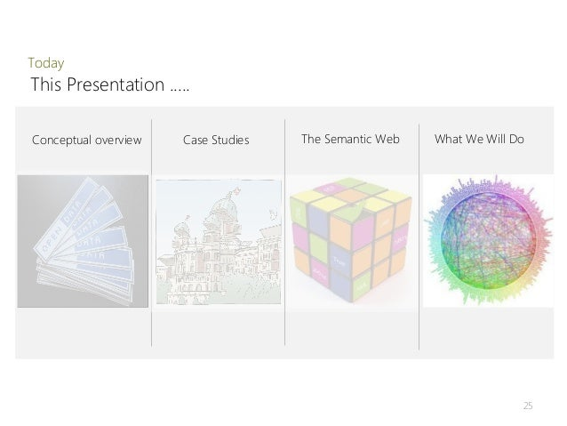 TodayThis Presentation .....Conceptual overview   Case Studies   The Semantic Web   What We Will Do                       ...