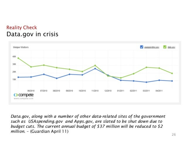 Reality CheckData.gov in crisis Data.gov, along with a number of other data-related sites of the government such asUSAspe...