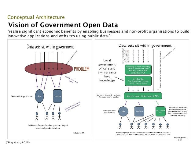 """Conceptual Architecture Vision of Government Open Data """"realise significant economic benefits by enabling businesses and n..."""