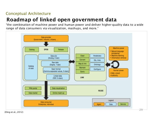 """Conceptual Architecture Roadmap of linked open government data """"the combination of machine power and human power and deliv..."""