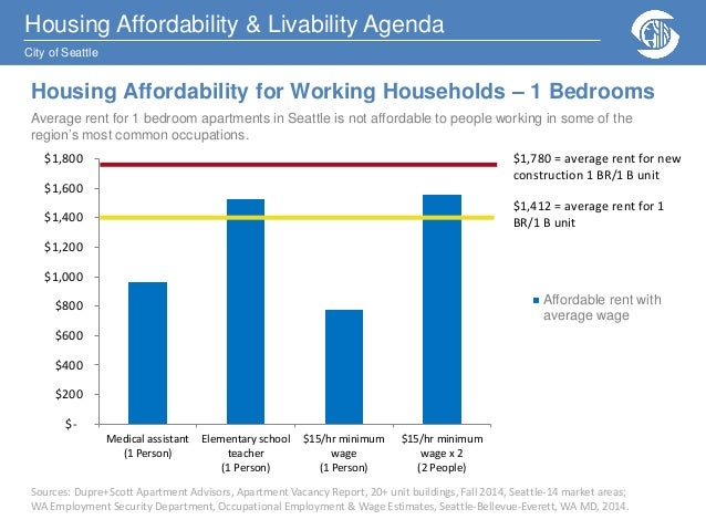 Housing Affordability And Livability Presentation November 4 2014