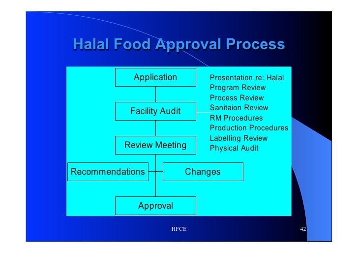 HIGHLIGHTS - New HFCE Halal Certified Companies