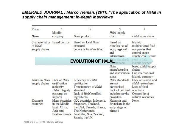 "EMERALD JOURNAL : Marco Tieman, (2011),""The application of Halal insupply chain management: in-depth interviewsGBI 795 – U..."