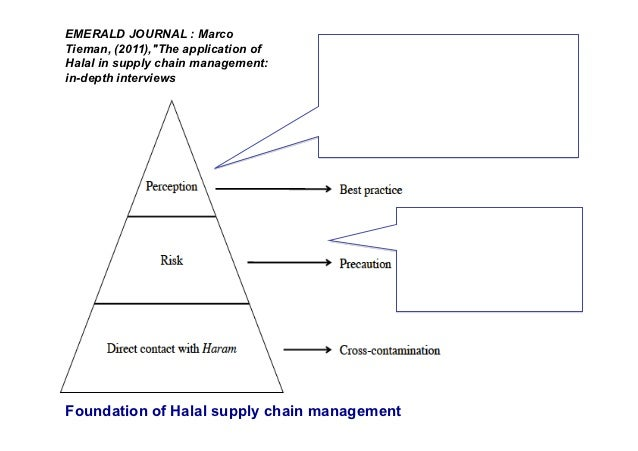 """EMERALD JOURNAL : MarcoTieman, (2011),""""The application of   As argued by all people interviewed, theHalal in supply chain ..."""