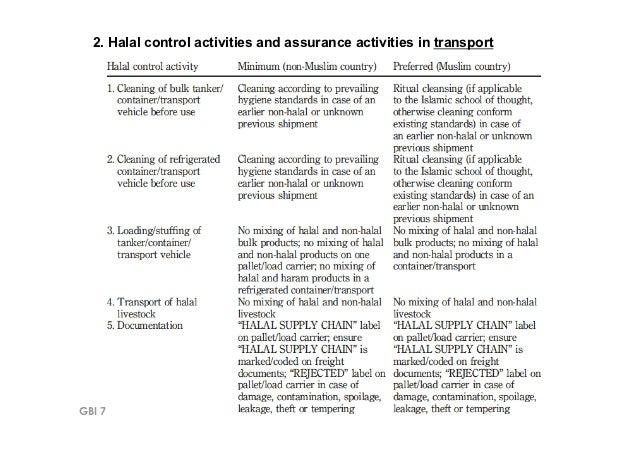 2. Halal control activities and assurance activities in transportGBI 795 – UiTM Shah Alam