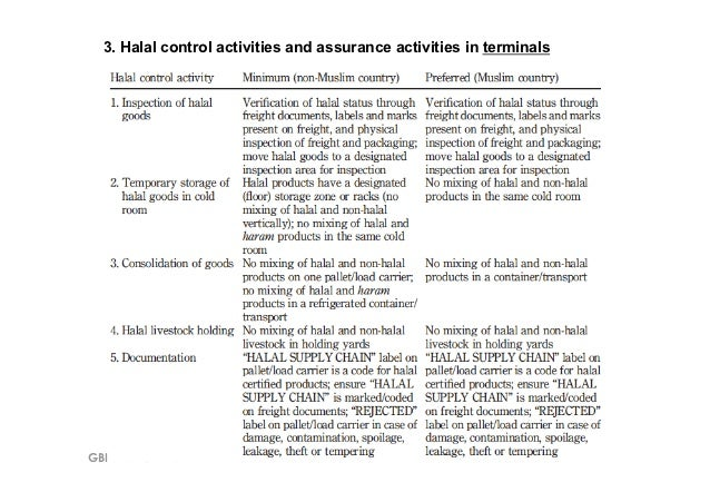 3. Halal control activities and assurance activities in terminalsGBI 795 – UiTM Shah Alam